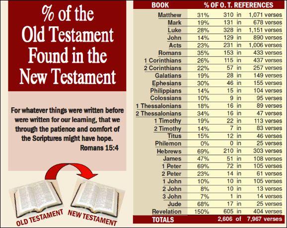% Old Testament in New Testament