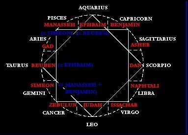 12 Tribes of Israel Zodiac