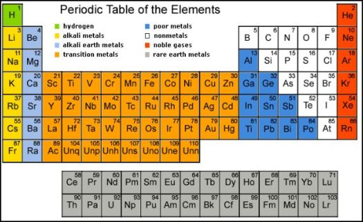 Periodic code page 68 periodic diagrams science periodic table breakdown metals urtaz Gallery