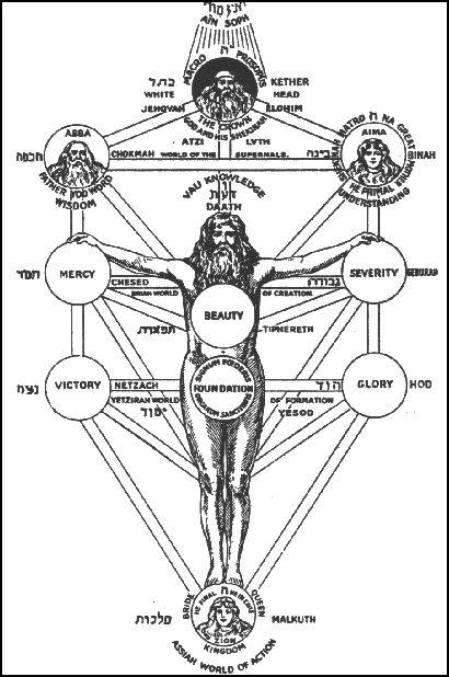 L'égo et sa place dans une recherche spirituelle - Page 2 Adam-kadmon-2