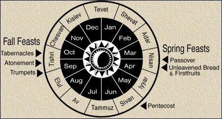 Biblical Holidays