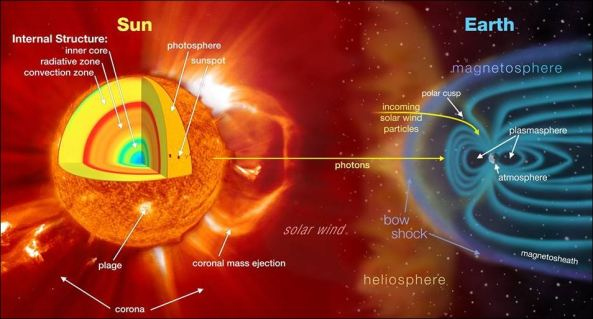 magnetosphere 2