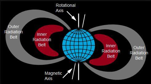 van allen radiation belt 2